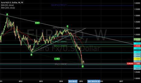 EURUSD: Counter Trend EURUSD - ABCD pattern