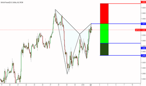 GBPUSD: Bearish Gartley Pattern On GBPUSD