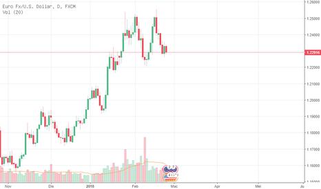 EURUSD: eur usd focus sell