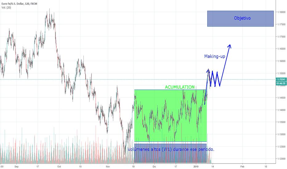 EURUSD: EUR/USD Largo. Empiece marking-up (Wyckoff).