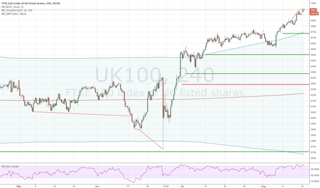 UK100: FTSE 100 Medium Term Short: Divergence, BB, Missed Pivots