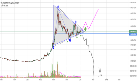 XEMBTC: XEM(NEM) рисует корявенький треугольник