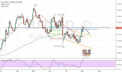 EURUSD: EU about to fall??
