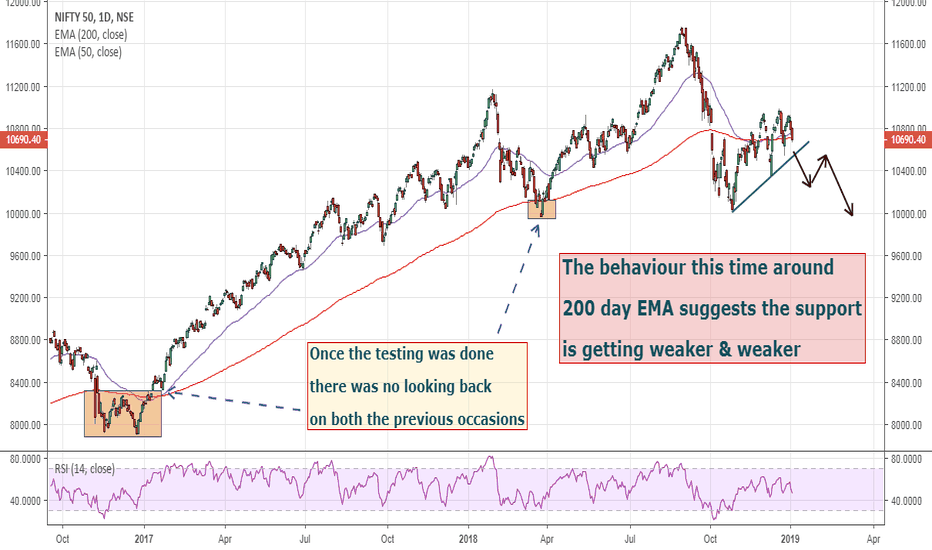 NIFTY: Nifty view for 2019
