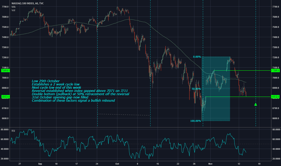 NDX: NASDAQ poised for a solid rebound?