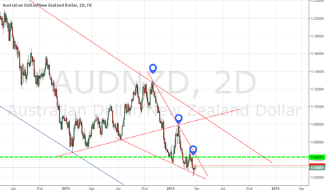 AUDNZD: long for now..