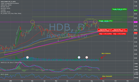 HDB: Probably a good play in the Indian Banking sector..