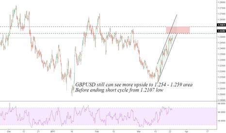 GBPUSD: GBPUSD: Resistance 1.2540 - 90