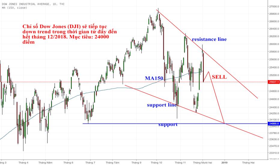DJI: Dow Jones (DJI) sẽ giảm đến hết 12/2018