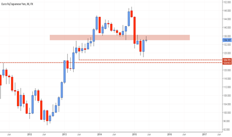 EURJPY: Watch this Level: EURJPY Monthly Resistance #forex