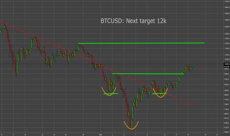 BTCUSD: BTCUSD: Next Target 12k