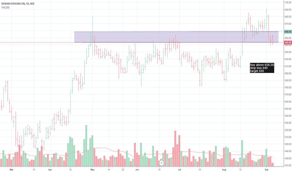 DHFL: details on the chart