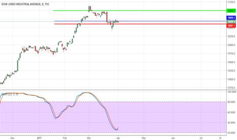 DJI: Dow Jones Long !!!
