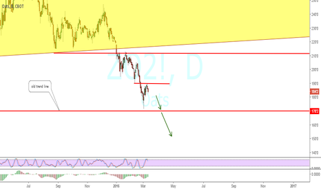 ZO2!: bearish