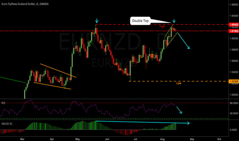 EURNZD: EURNZD Weekly Outlook 14-18 Aug