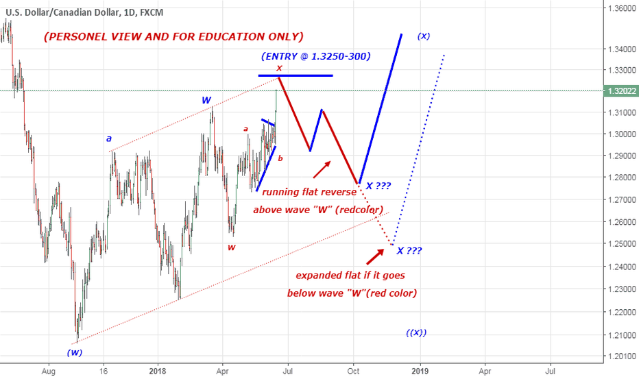 USDCAD: VIEW FOR USD/CAD