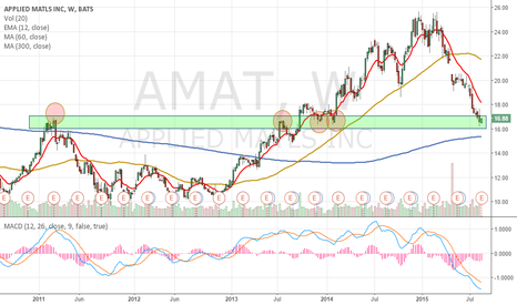 AMAT: AMAT Long - Betting on the Reversal