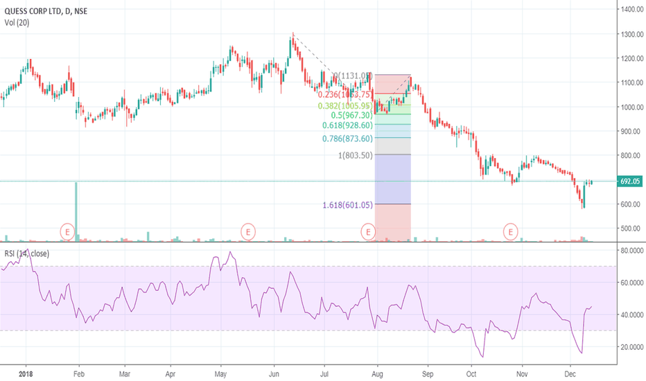 QUESS: QUESS CORP BUY