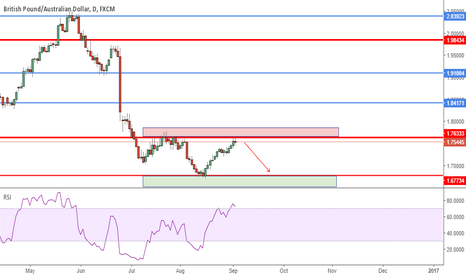 GBPAUD: Possible Short Setup - Watch for Price Action On Daily Chart