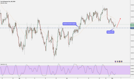 EURJPY: EURJPY: Buyer Controls the Price