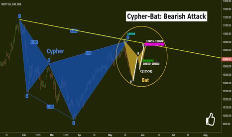 NIFTY: Nifty: Cypher-Bat-Bearish Attack