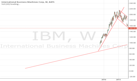 IBM: IBM down to USD 100?