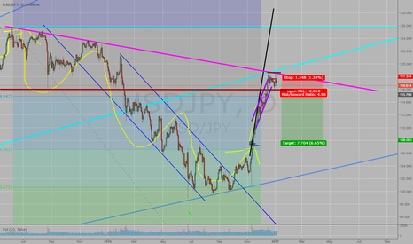 USDJPY: And is time to go bear in the USDJPY below 115.900