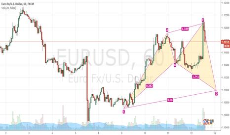 EURUSD: EURUSD 1HR Cypher Pattern