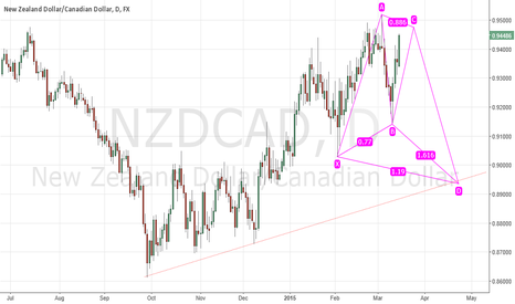 NZDCAD: NZDCAD - Short opportunity entry at 0.947