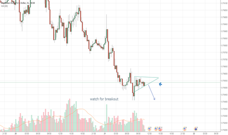 AUDUSD: AUDUSD WATCH FOR BREAKOUT TO THE DOWNSIDE