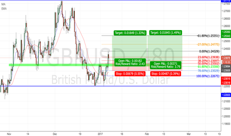 GBPUSD: GBPUSD LONG INTO NFP