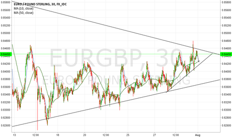 EURGBP: might test supporting trendline