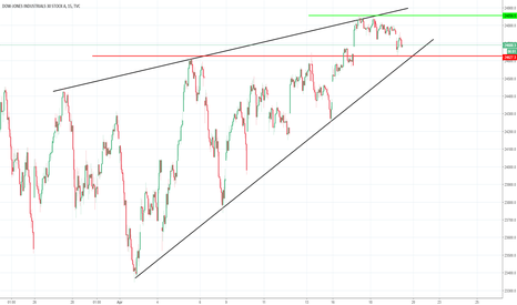 DJI: Dow Jones Positional Trade
