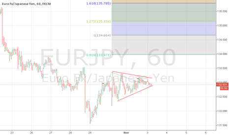 EURJPY: eurjpy buy at breakout