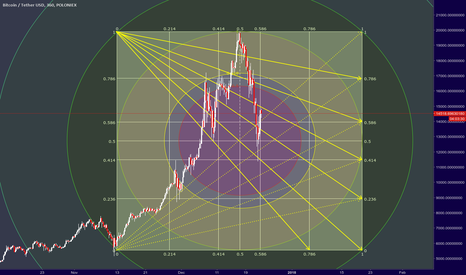 BTCUSDT: Bitcoin Gann at it's finest! ;)