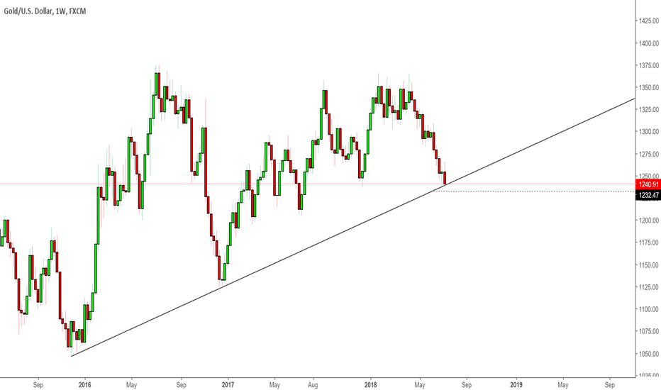 XAUUSD: XAUUSD - Gold may be in trouble: Eye on weekly support trendline