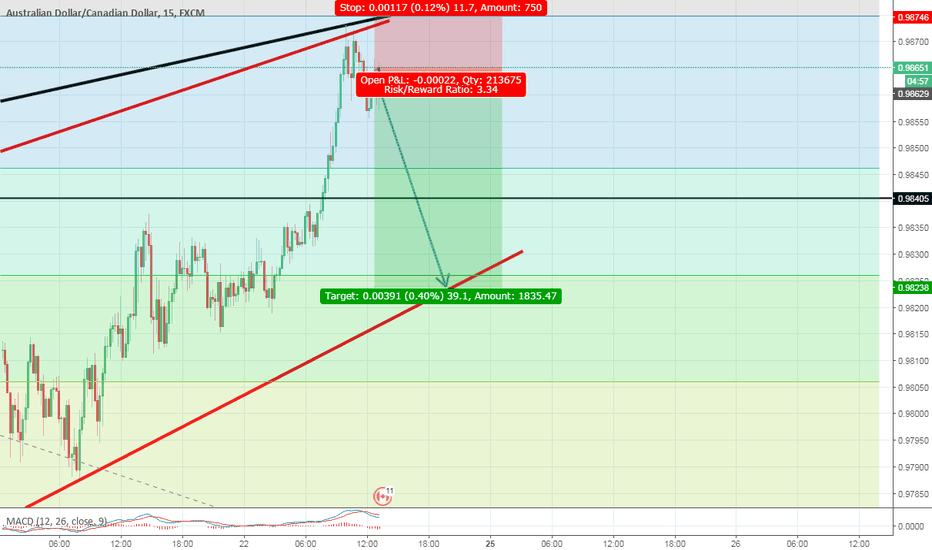 AUDCAD: AUD CAD Low risk trade