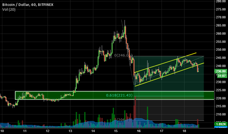 BTCUSD: Next Leg Down For Bitcoin