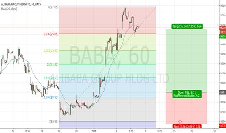 BABA: US Stock ALIBABA, H1 Long