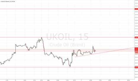 UKOIL: лонг от 50 BRENT