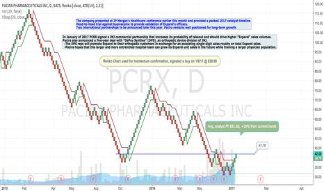 PCRX: PCRX Long