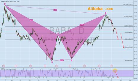 BABA: Alibaba