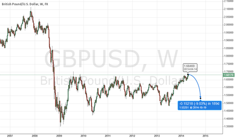 GBPUSD: Long term bearish for GBPUSD