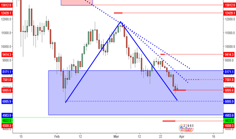 BTCUSD: BTCUSD: 6K Level Is Attracting Buyers, But Is This The Bottom?