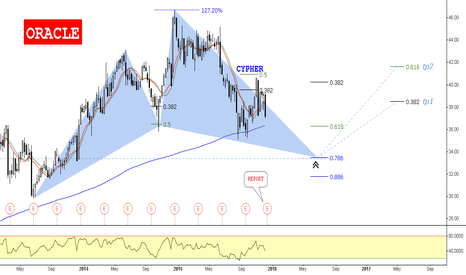 ORCL: Oracle // Bullish Cypher @33.46$ / IF=THEN ®