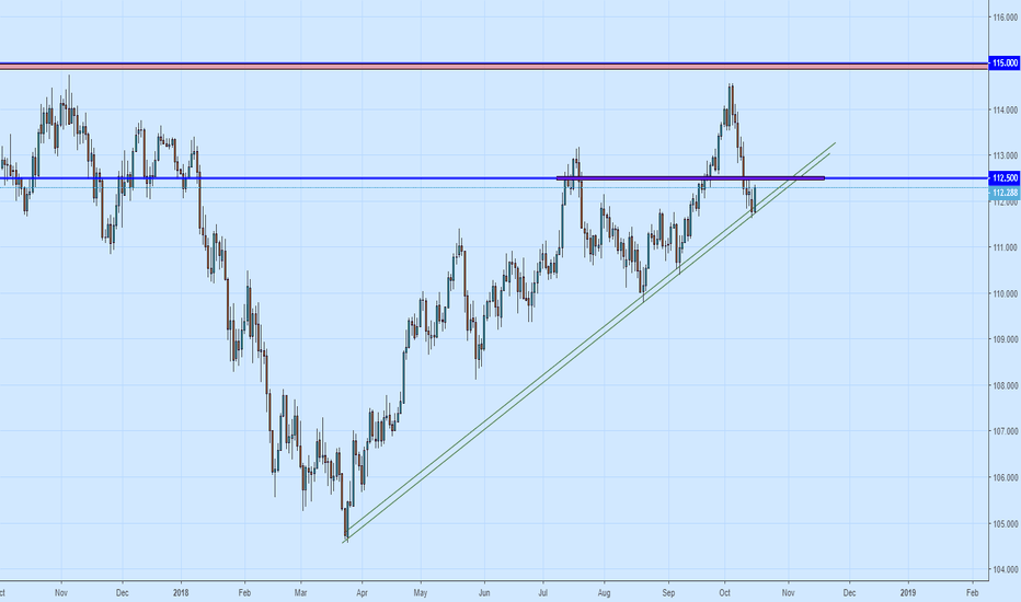 USDJPY: USDJPY to take advantage of Nikkei Power/ Dollar retrace