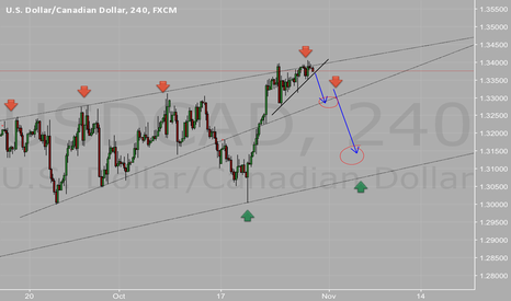 """USDCAD: Short set up """"sell the breakout"""""""