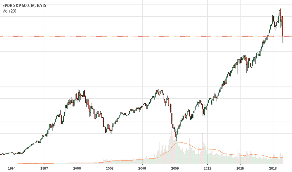 SPY: SPY Not Buying This Bounce Looking For An Eventual $148