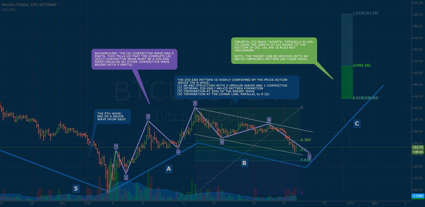 BITCOIN CORRECTIVE WAVE MOVE TO $450
