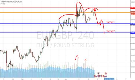 EURGBP: Eur\Gbp Sell